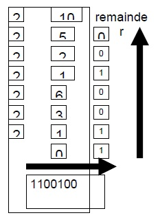 Convert 100 to Binary